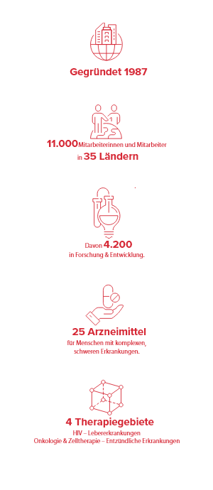 ueber-gilead-infographik